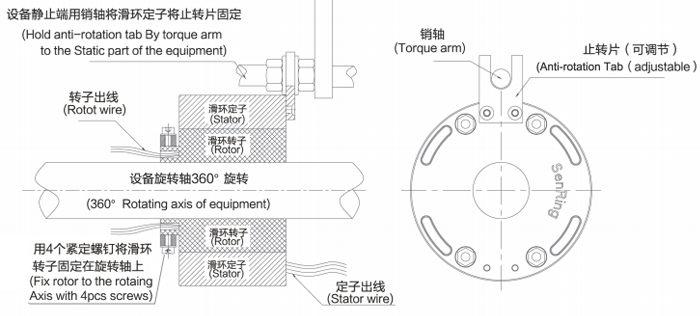 过孔滑环又叫空心轴滑环,是一个中间带孔结构的旋转导电装置。这个系列的滑环通常用在某些有旋转轴的装置中,将旋转装置的轴放入滑环的中心孔,然后在对滑环的止转片进行固定即可。下面以SNH080-0610(孔径80mm,可以传递6路10A电流))为例进行简要说明,如有其它疑问,可以点击网站右侧的在线客服,或致电0755-33259335进行咨询。